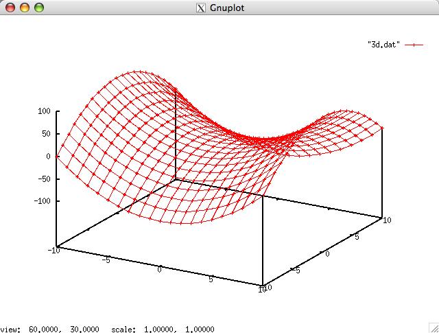 Gnuplotを用いたグラフ作成